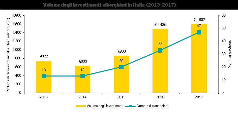 Investimenti alberghieri in Italia, grafico che mostra la crescita esponenziale delle compravendite di hotel dal 2013 al 2017