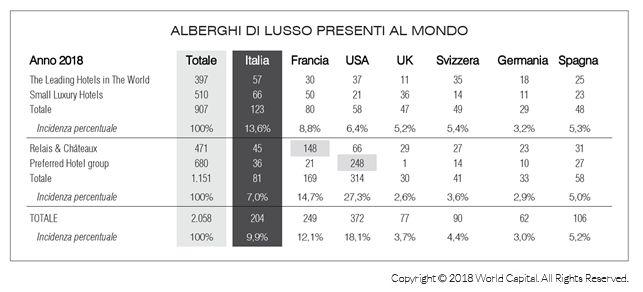 tabella con i dati sui consorzi alberghieri di lusso